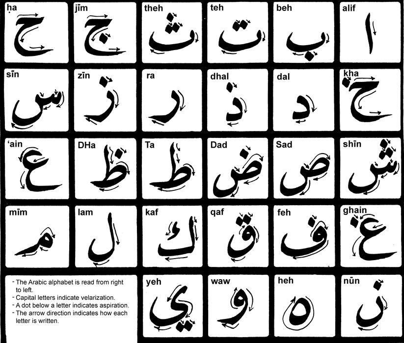 Alfabeto caligrafía árabe con trazos