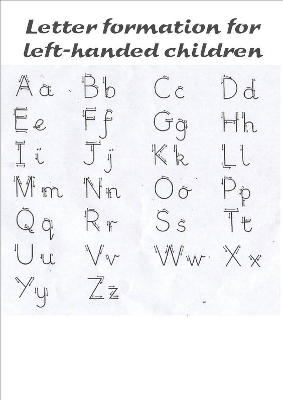 Orden de formación de trazos de letras para zurdos