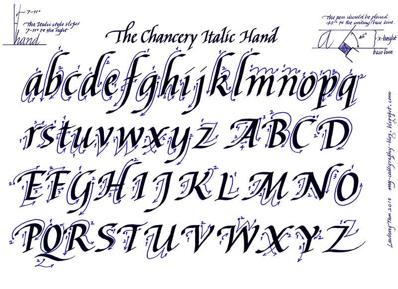 Alfabeto caligrafía itálica